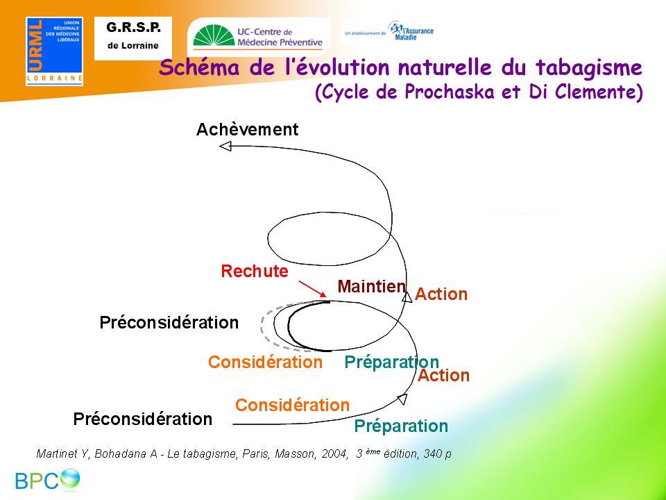 Schéma de l'évolution naturelle du tabagisme (Cycle de Prochaska et Di Clemente) 18 18