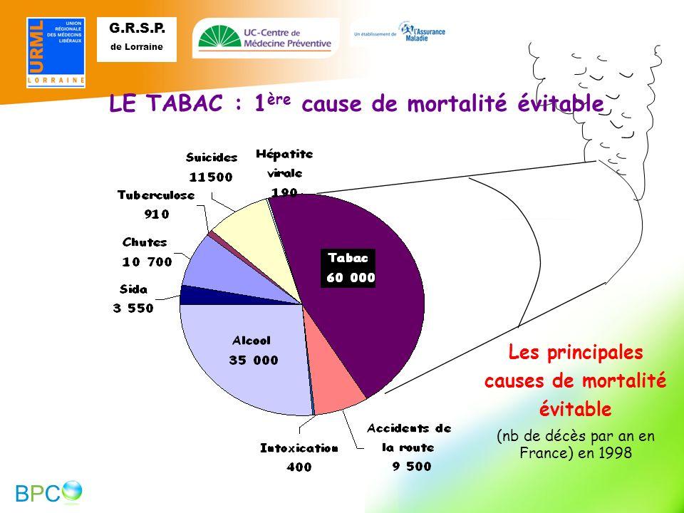 (nb de décès par an en France) en 1998