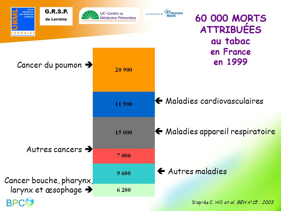 60 000 MORTS ATTRIBUÉES au tabac en France en 1999