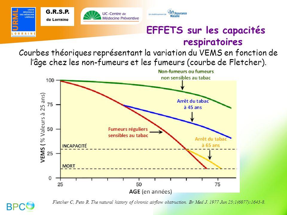 EFFETS sur les capacités respiratoires