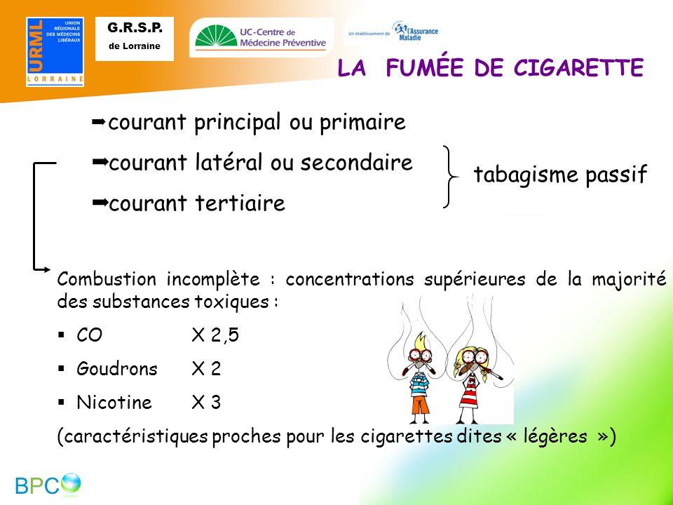 courant latéral ou secondaire courant tertiaire tabagisme passif