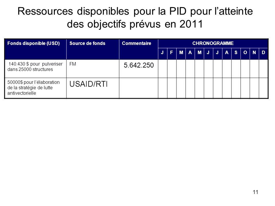 Ressources disponibles pour la PID pour l'atteinte des objectifs prévus en 2011