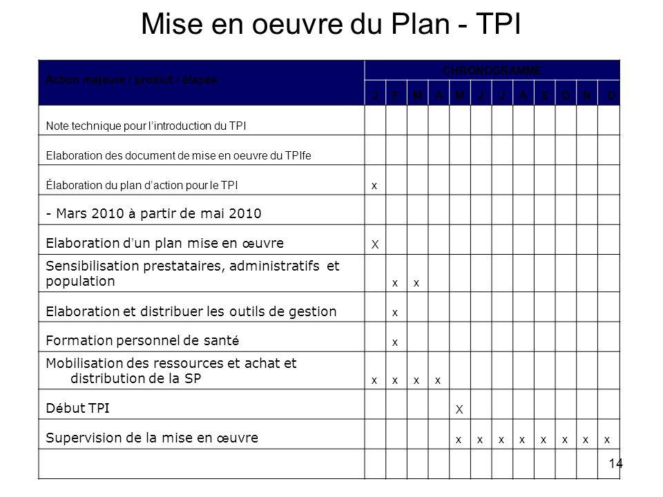 Mise en oeuvre du Plan - TPI