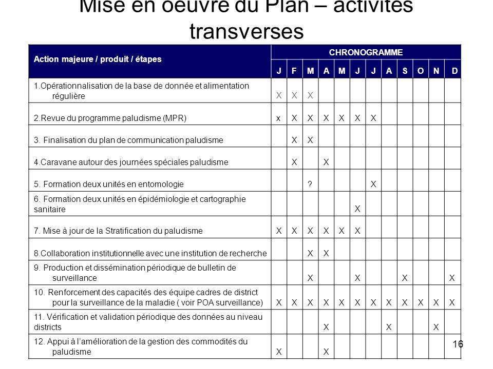 Mise en oeuvre du Plan – activités transverses