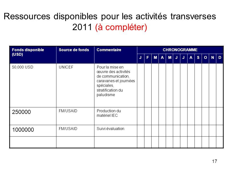 Ressources disponibles pour les activités transverses 2011 (à compléter)