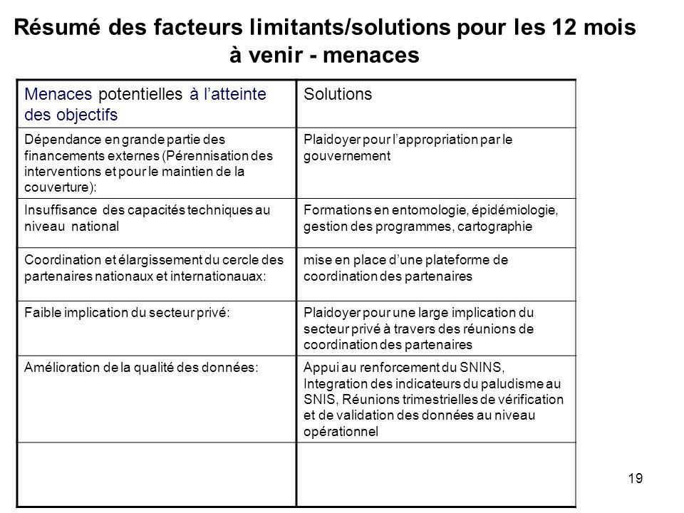 Résumé des facteurs limitants/solutions pour les 12 mois à venir - menaces