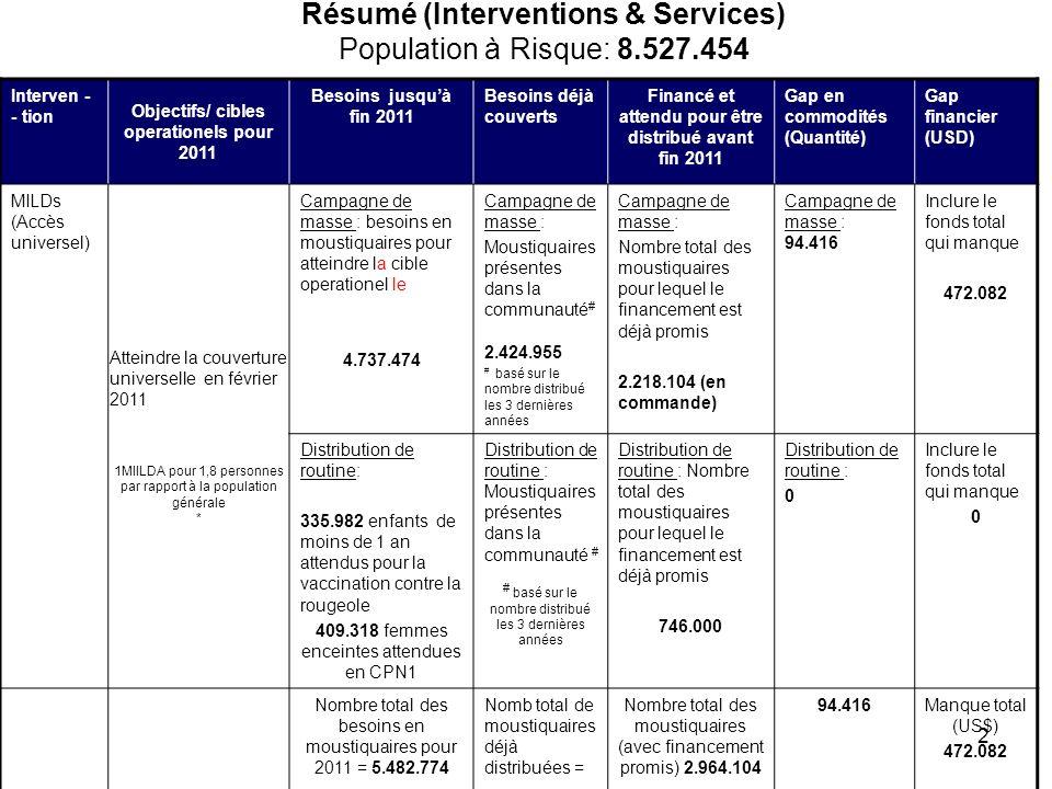Résumé (Interventions & Services) Population à Risque: 8.527.454