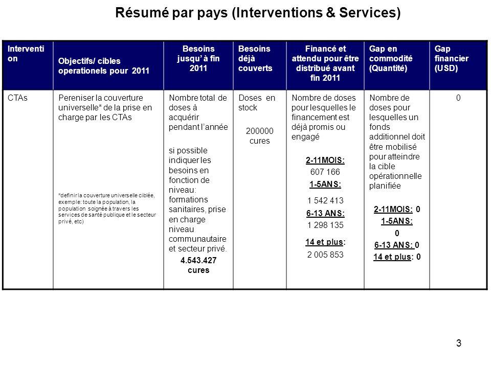 Résumé par pays (Interventions & Services)
