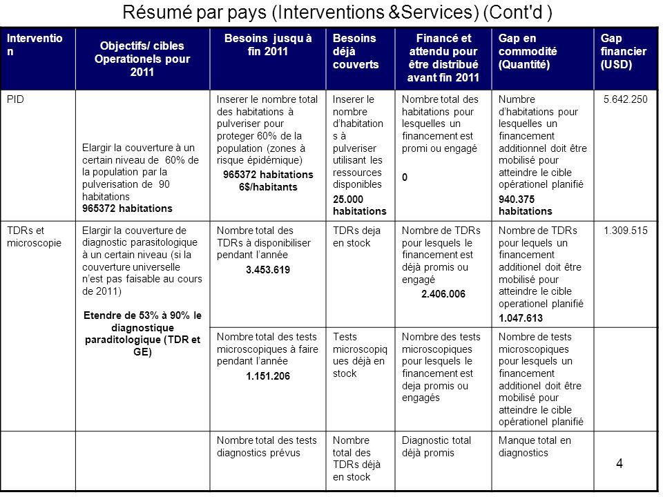 Résumé par pays (Interventions &Services) (Cont d )