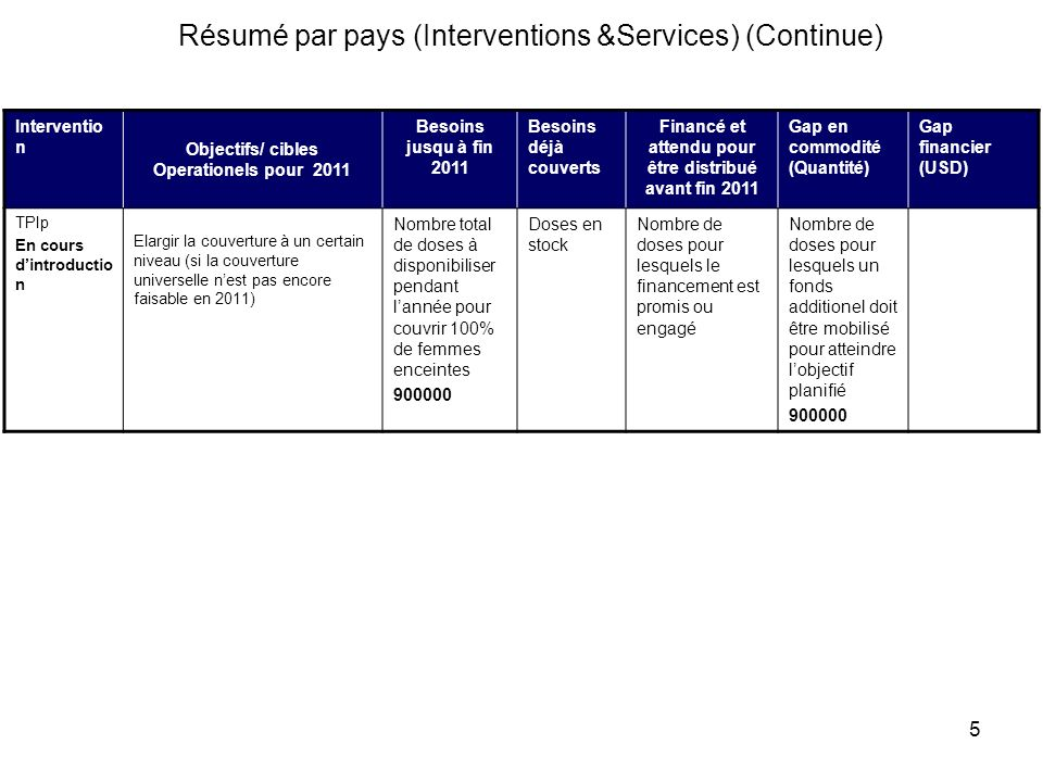 Résumé par pays (Interventions &Services) (Continue)