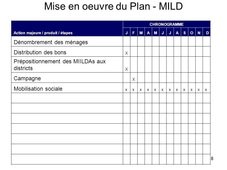 Mise en oeuvre du Plan - MILD