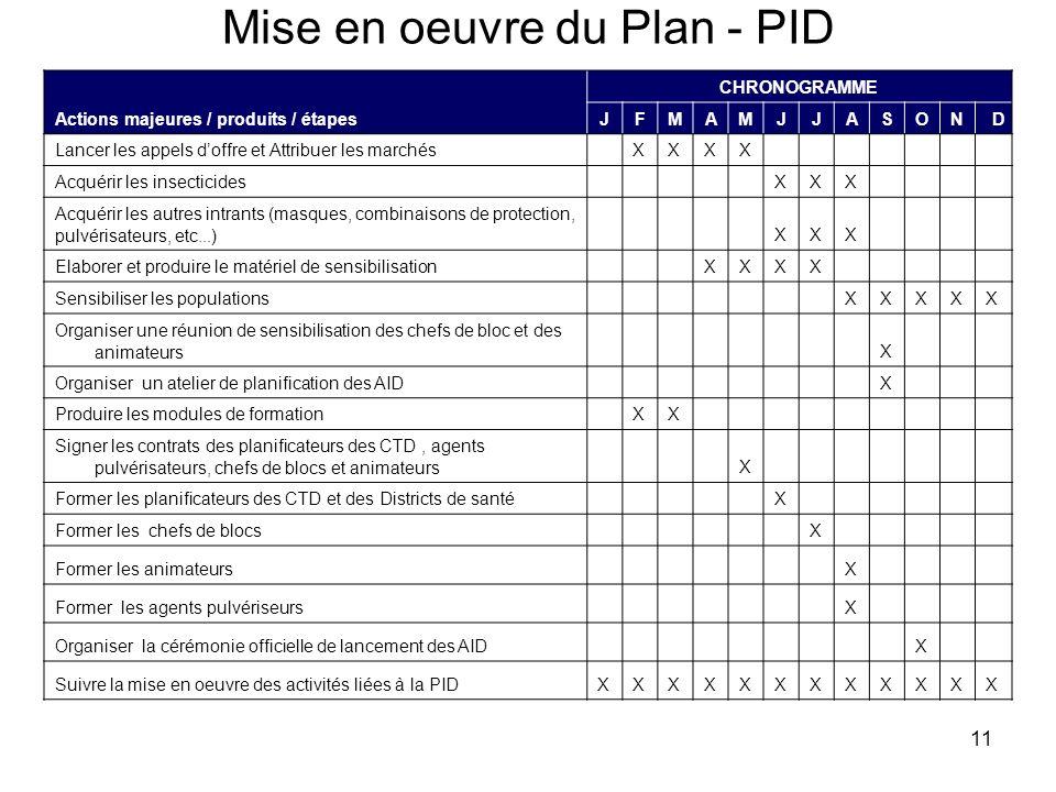 Mise en oeuvre du Plan - PID