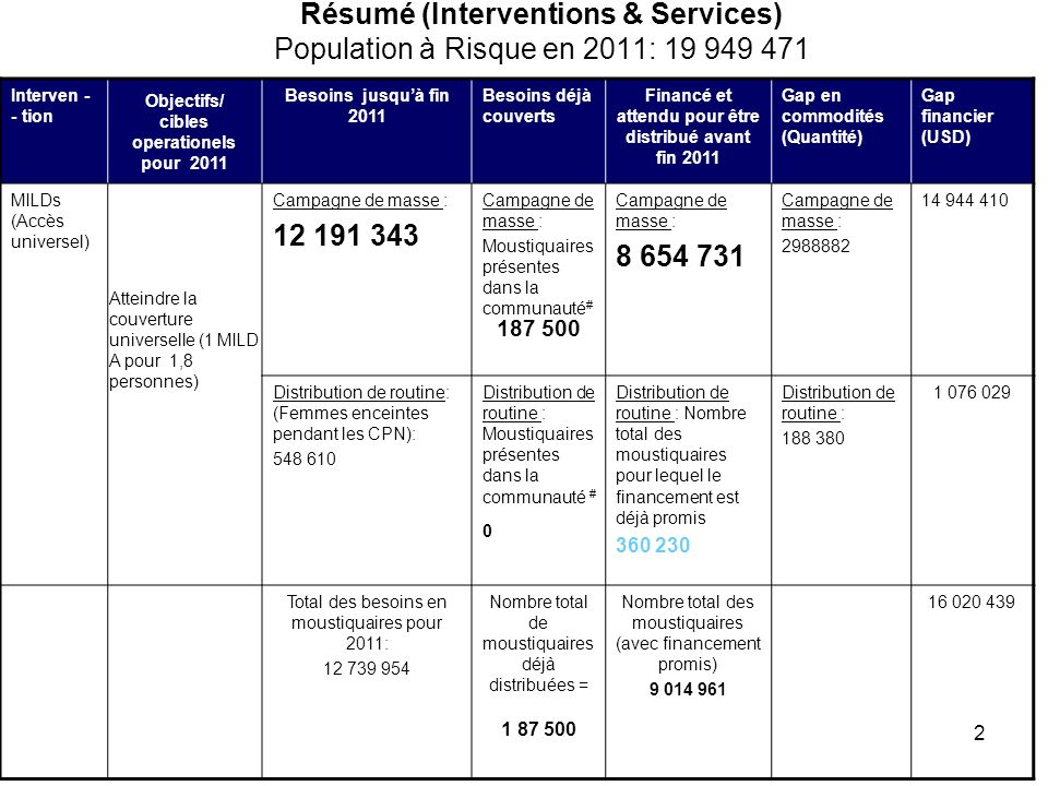 Résumé (Interventions & Services) Population à Risque en 2011: 19 949 471