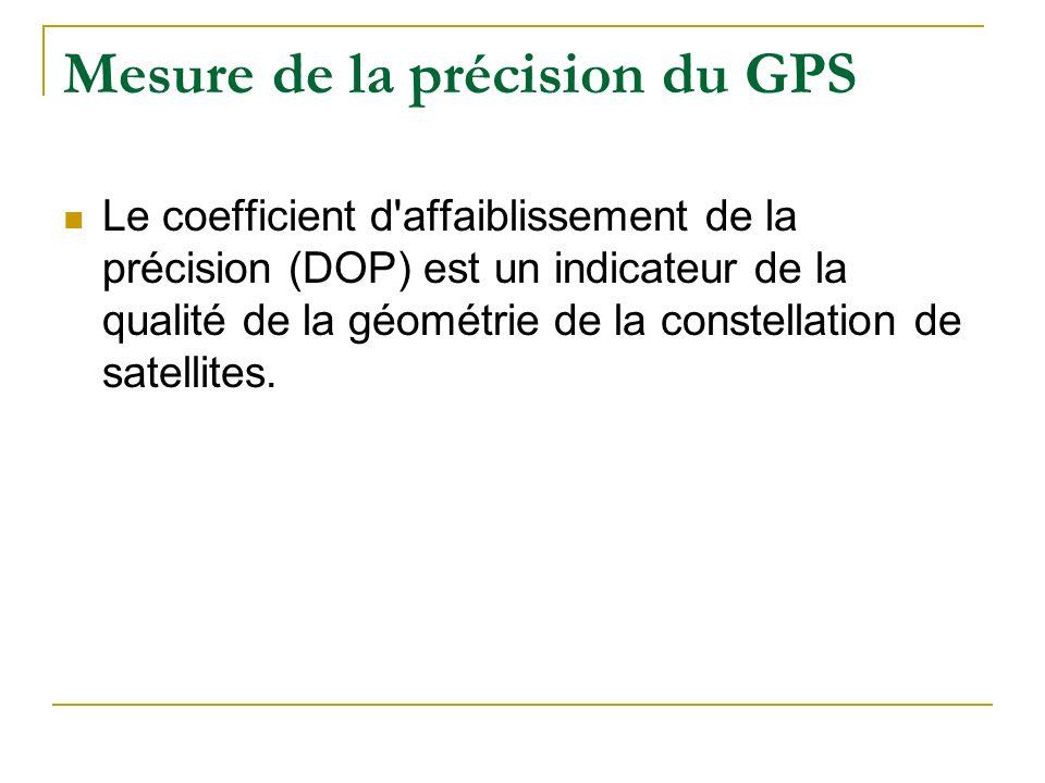 Mesure de la précision du GPS