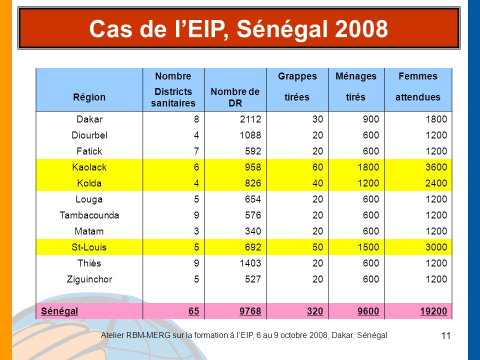 Cas de l'EIP, Sénégal 2008 Nombre Grappes Ménages Femmes Région