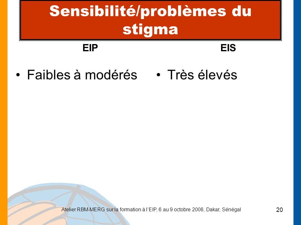 Sensibilité/problèmes du stigma