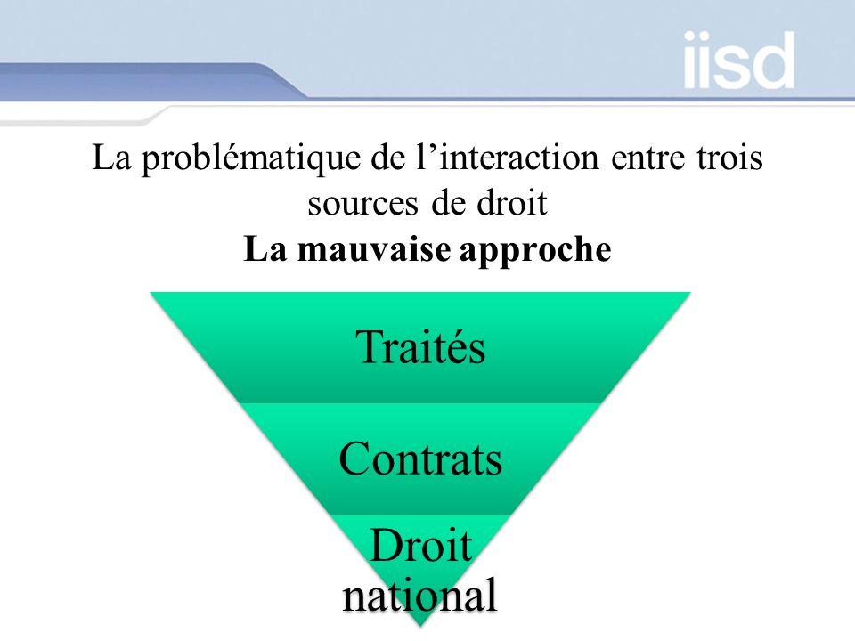 La problématique de l'interaction entre trois sources de droit La mauvaise approche