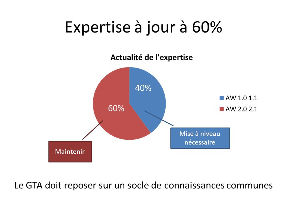 Expertise à jour à 60% 40% 60% Mise à niveau nécessaire.