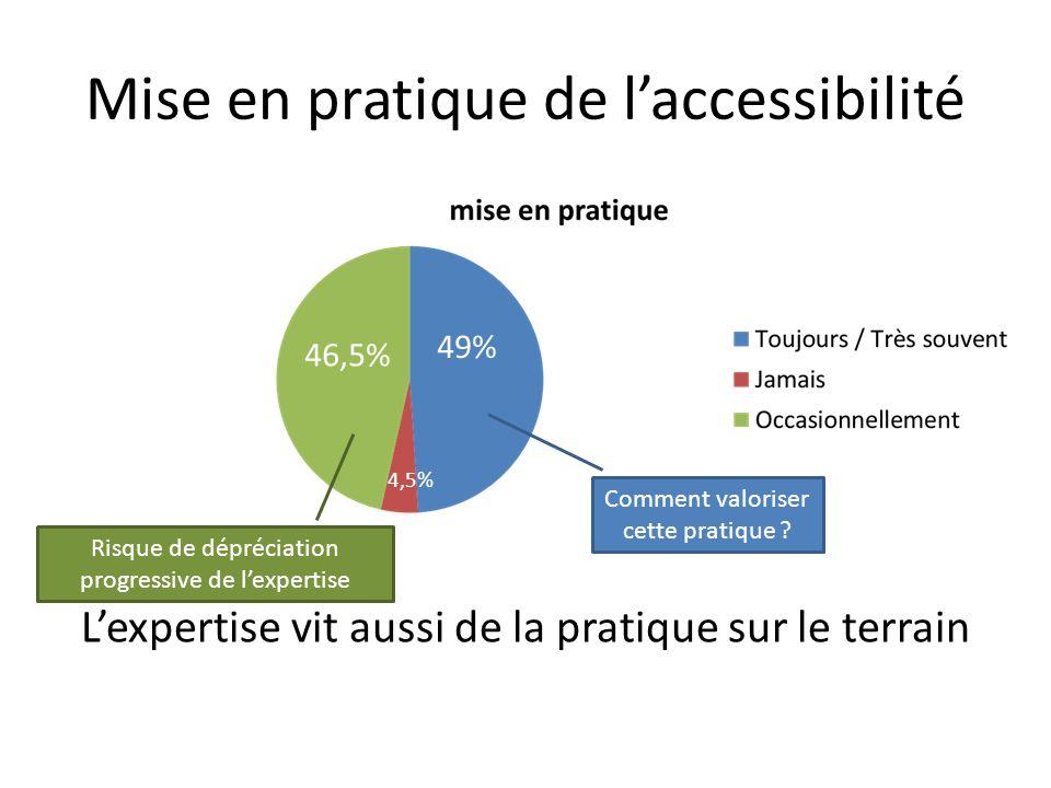 Mise en pratique de l'accessibilité