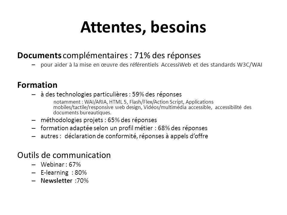 Attentes, besoins Documents complémentaires : 71% des réponses