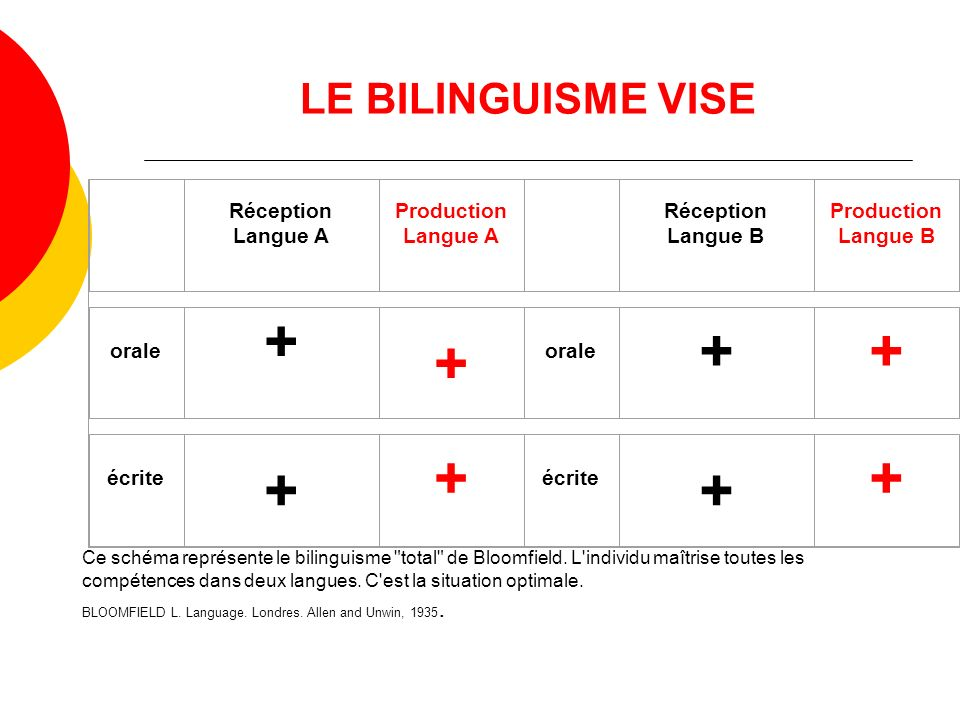 + LE BILINGUISME VISE Réception Langue A Production Langue B orale