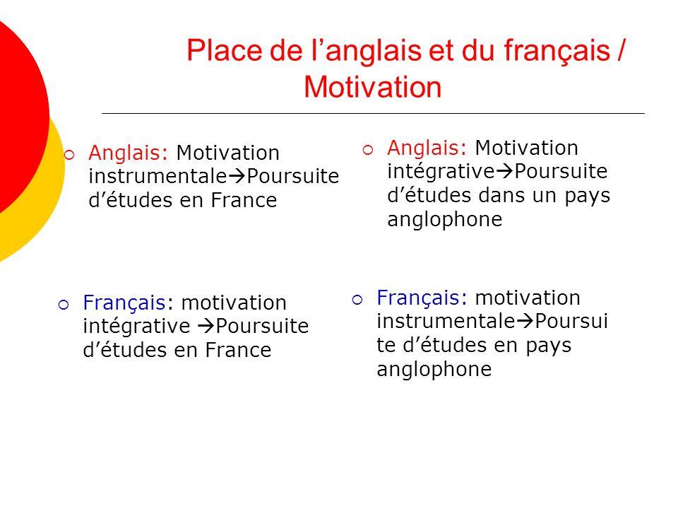Place de l'anglais et du français / Motivation
