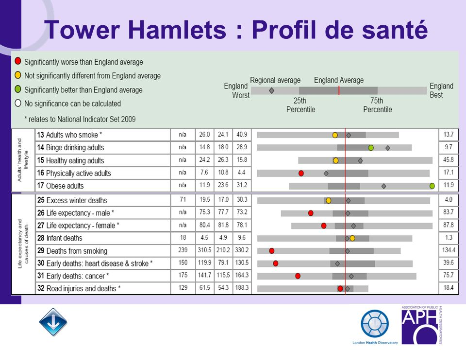 Tower Hamlets : Profil de santé