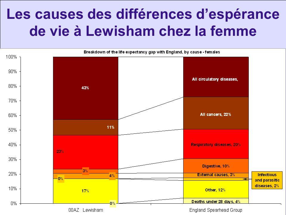 Les causes des différences d'espérance de vie à Lewisham chez la femme