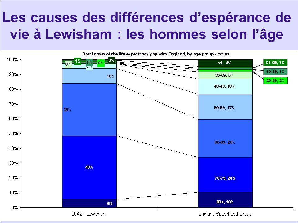 Les causes des différences d'espérance de vie à Lewisham : les hommes selon l'âge
