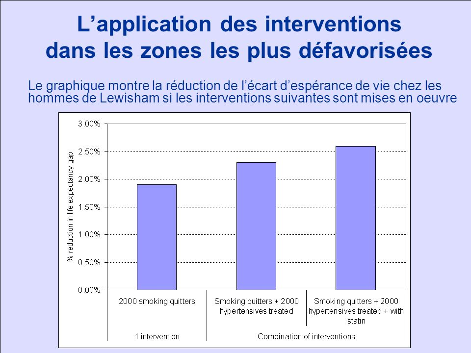 L'application des interventions dans les zones les plus défavorisées