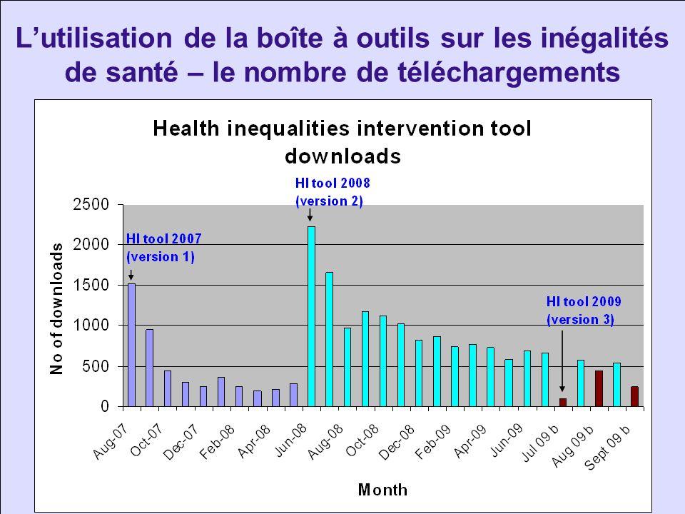 L'utilisation de la boîte à outils sur les inégalités de santé – le nombre de téléchargements