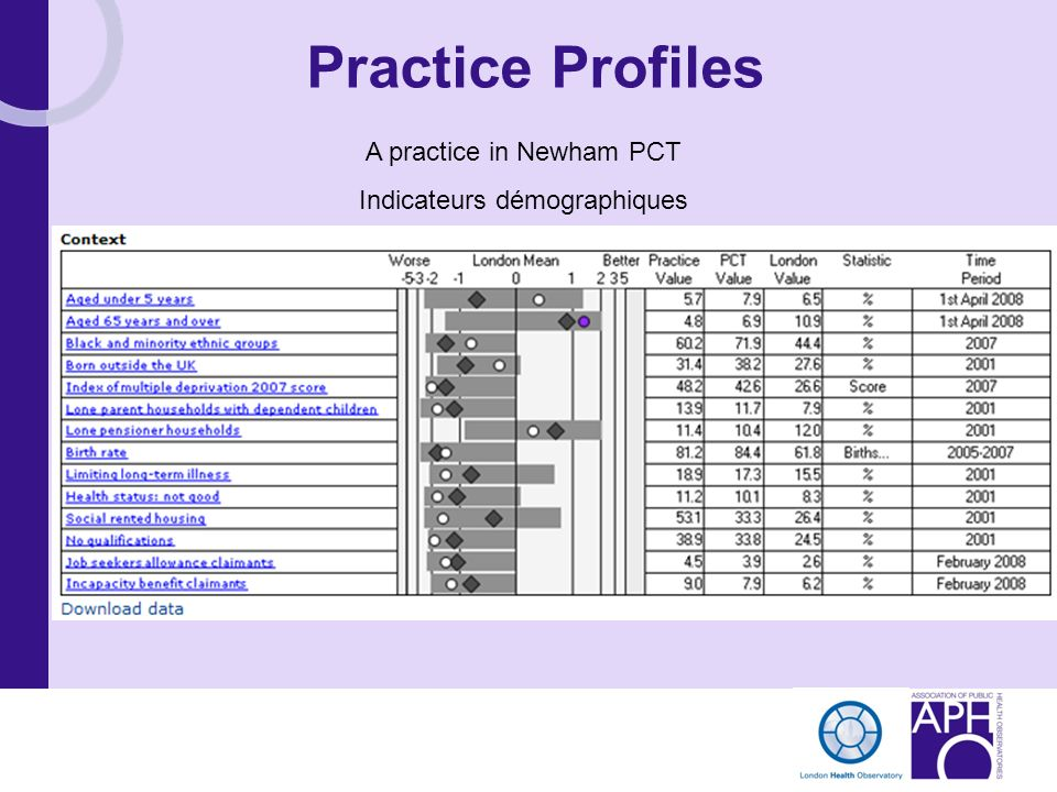 Practice Profiles A practice in Newham PCT Indicateurs démographiques