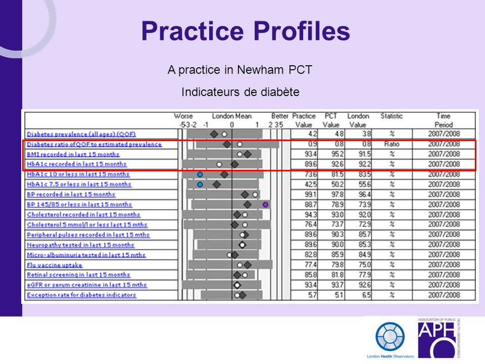 Practice Profiles A practice in Newham PCT Indicateurs de diabète