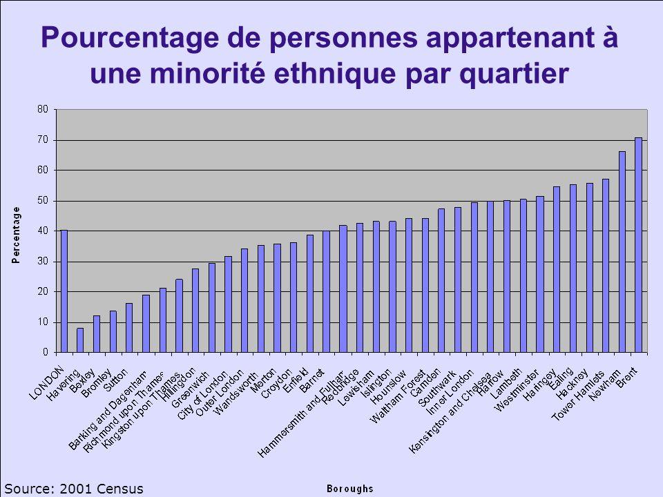 Pourcentage de personnes appartenant à une minorité ethnique par quartier