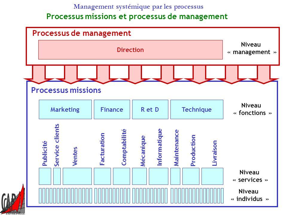 Processus missions et processus de management