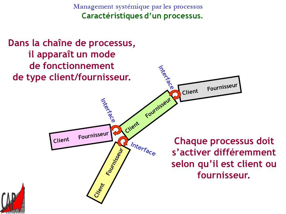 Dans la chaîne de processus, de type client/fournisseur.