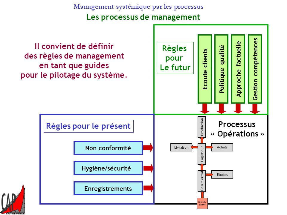 des règles de management pour le pilotage du système.