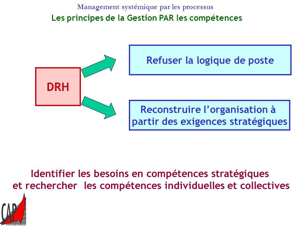 DRH Refuser la logique de poste Reconstruire l'organisation à