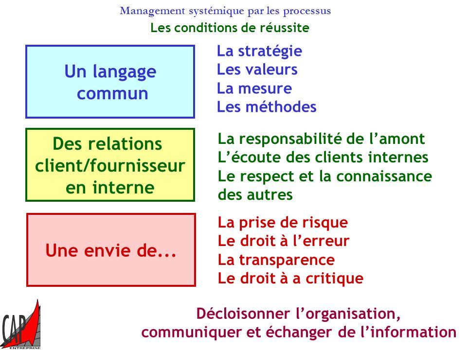 Un langage commun Des relations client/fournisseur en interne