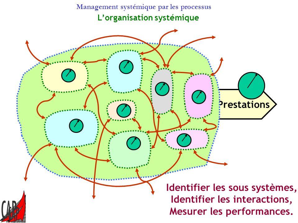 Identifier les sous systèmes, Identifier les interactions,