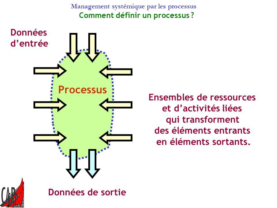 Comment définir un processus Ensembles de ressources