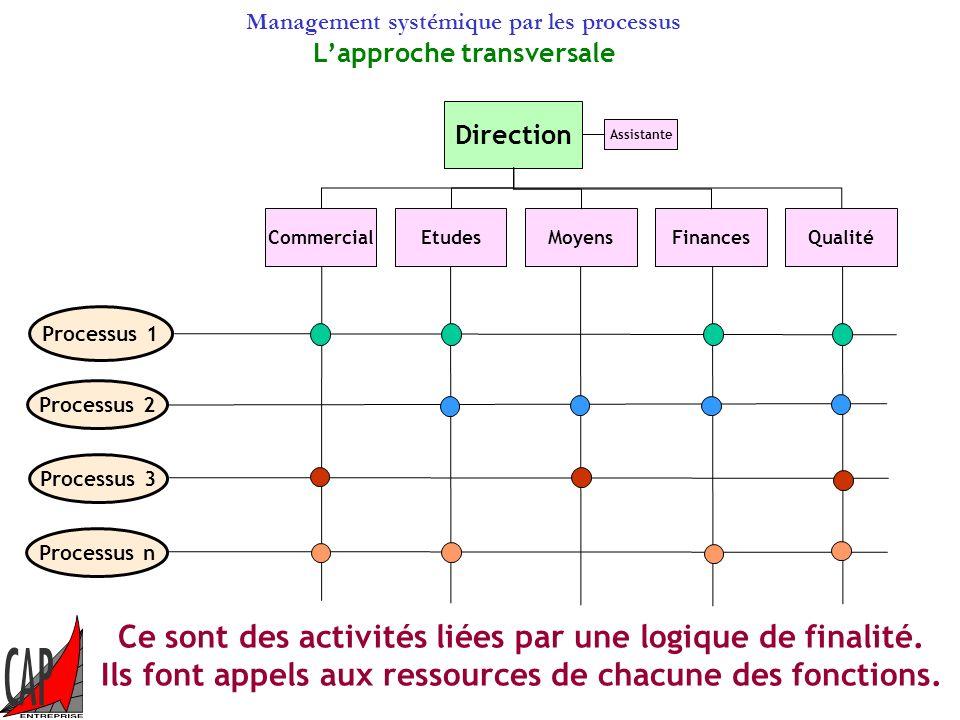 Ce sont des activités liées par une logique de finalité.
