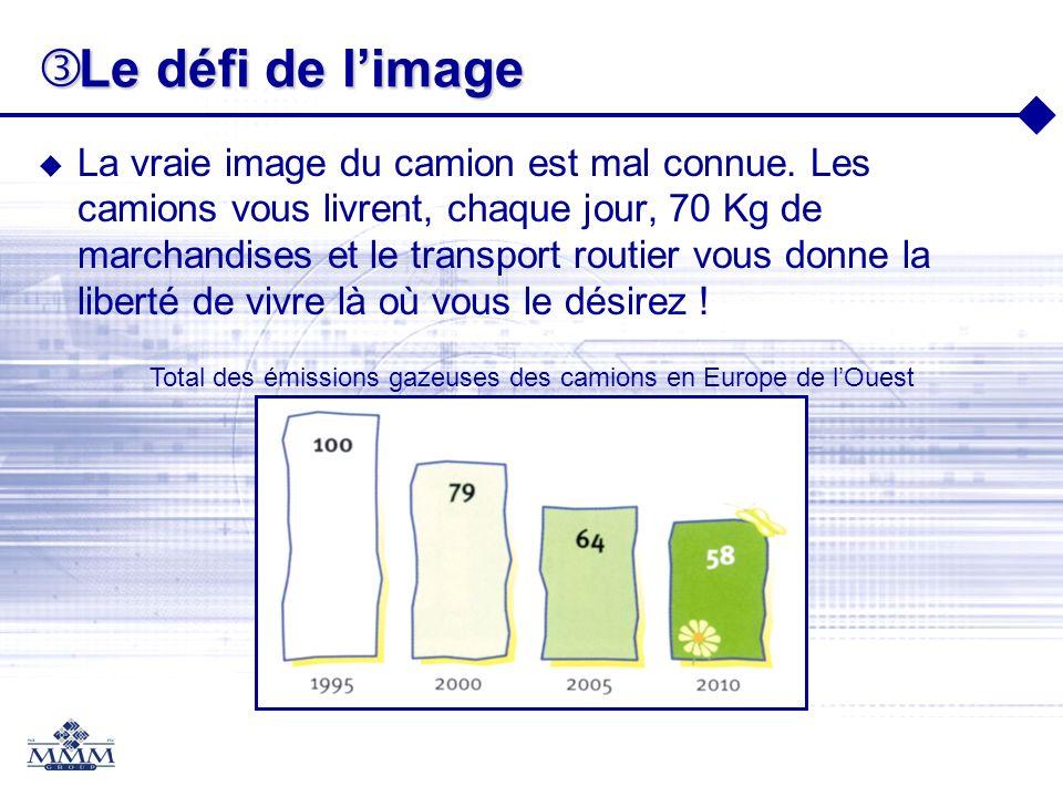 Total des émissions gazeuses des camions en Europe de l'Ouest