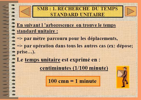 SMB : 1. RECHERCHE DU TEMPS STANDARD UNITAIRE