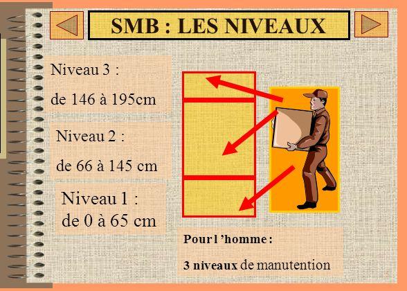 SMB : LES NIVEAUX Niveau 1 : de 0 à 65 cm Niveau 3 : de 146 à 195cm