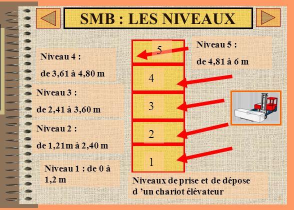 SMB : LES NIVEAUX 5 4 3 2 1 => haut: de 146 à 195 cm Pour l 'homme