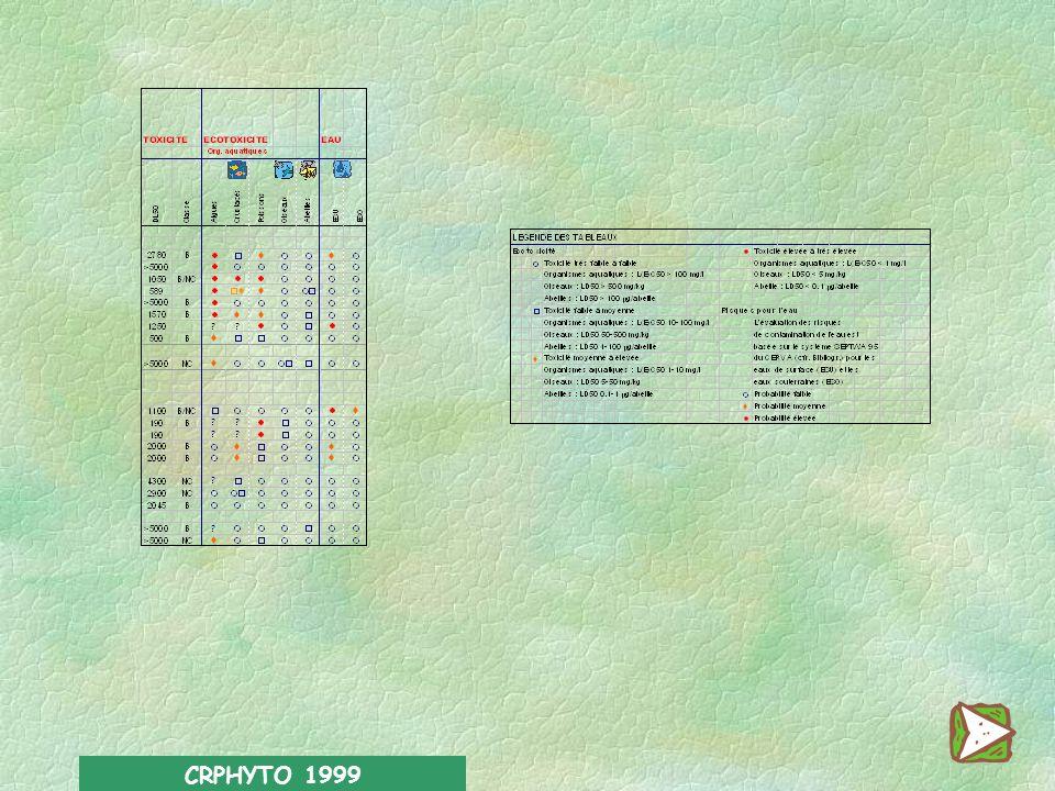 CRPHYTO 1999