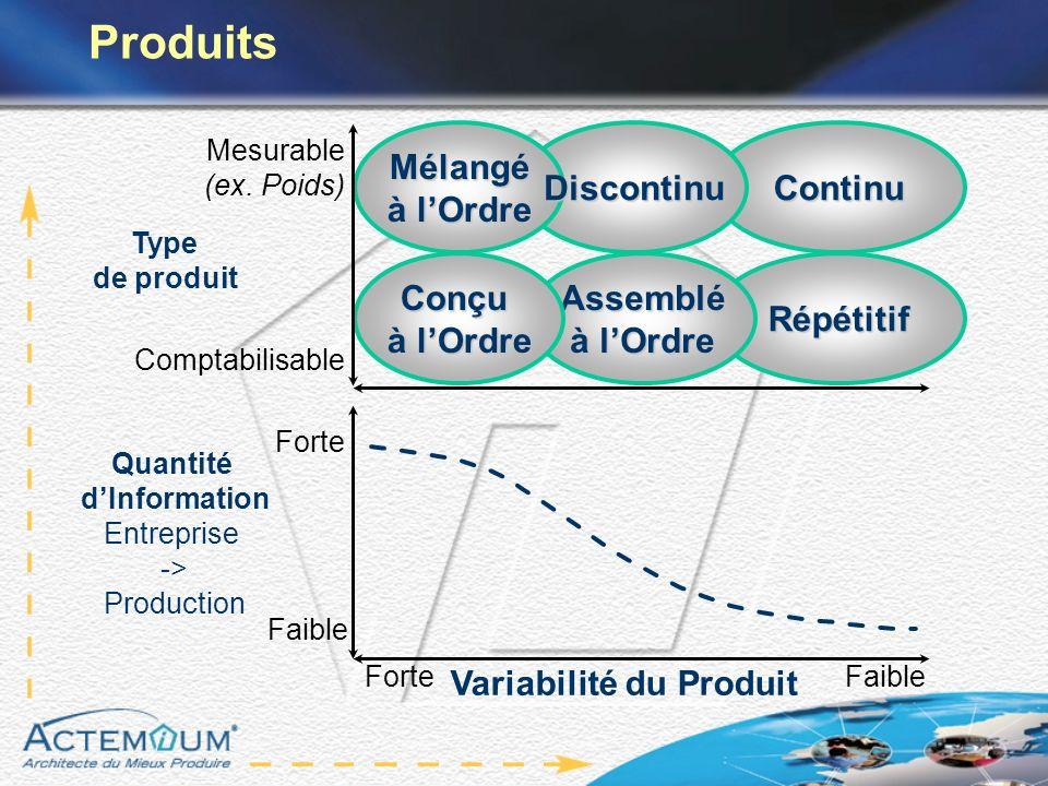 Variabilité du Produit