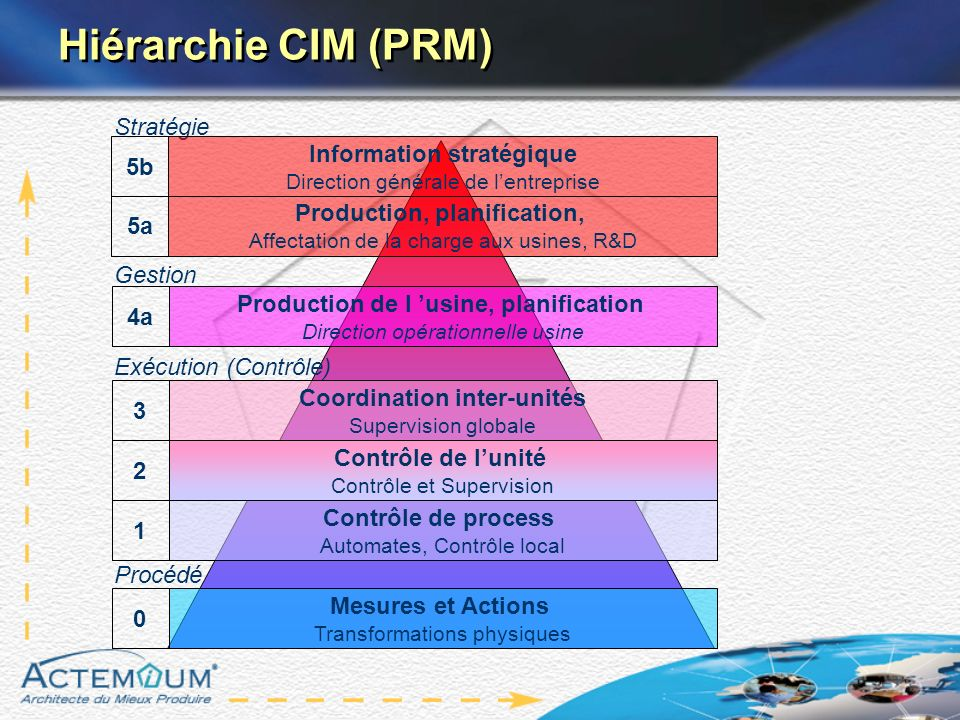 Hiérarchie CIM (PRM) Stratégie Information stratégique 5b