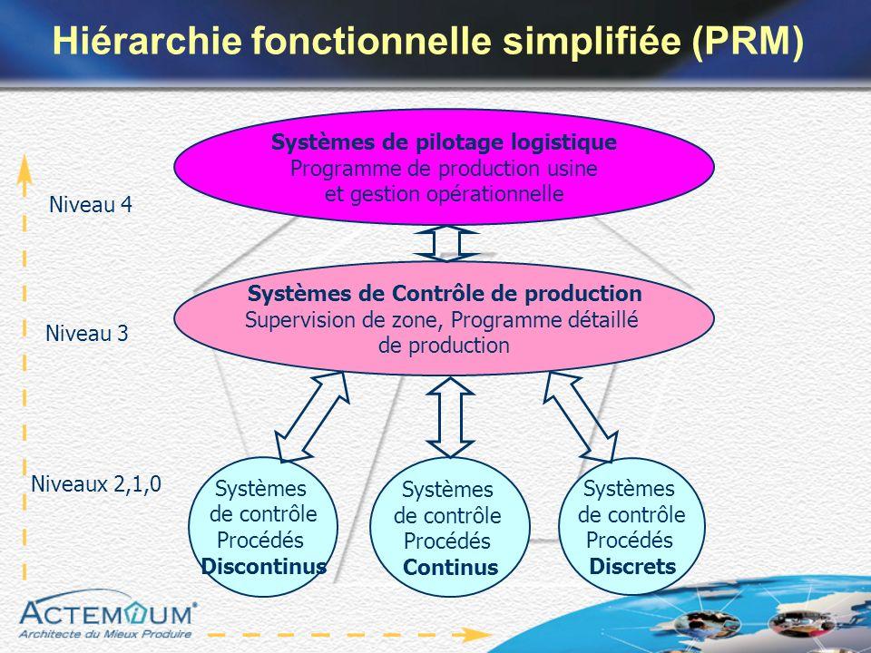 Hiérarchie fonctionnelle simplifiée (PRM)